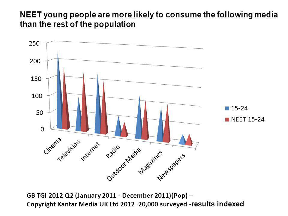 GB TGI 2012 Q2 (January 2011 - December 2011)(Pop) – Copyright Kantar Media UK Ltd 2012 20,000 surveyed -results indexed NEET young people are more likely to consume the following media than the rest of the population