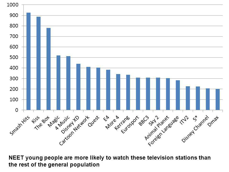NEET young people are more likely to watch these television stations than the rest of the general population