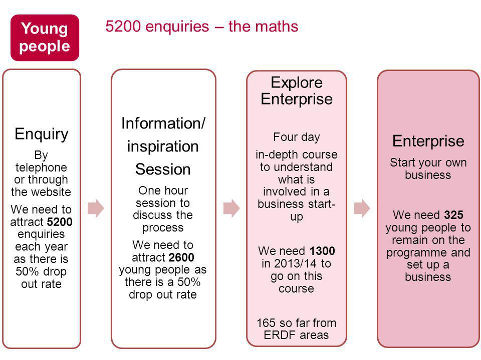 5200 enquiries – the maths Enquiry By telephone or through the website We need to attract 5200 enquiries each year as there is 50% drop out rate Information/ inspiration Session One hour session to discuss the process We need to attract 2600 young people as there is a 50% drop out rate Explore Enterprise Four day in-depth course to understand what is involved in a business start- up We need 1300 in 2013/14 to go on this course 165 so far from ERDF areas Enterprise Start your own business We need 325 young people to remain on the programme and set up a business Young people