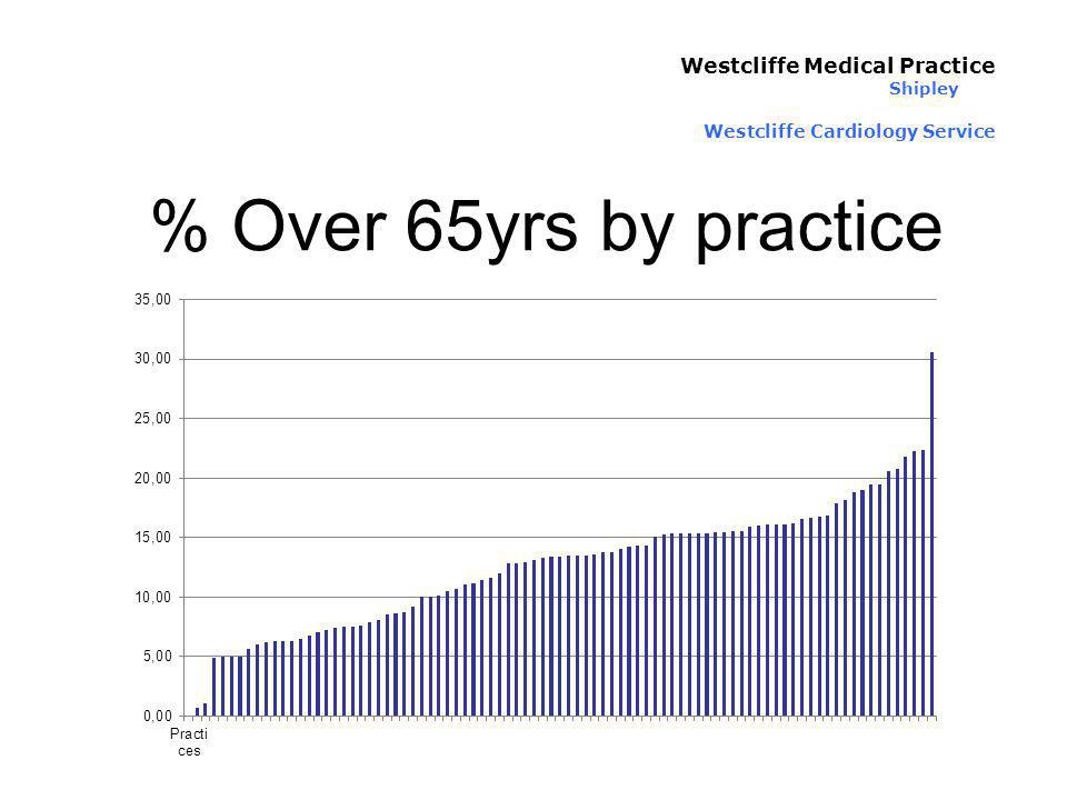 % Over 65yrs by practice Westcliffe Medical Practice Shipley Westcliffe Cardiology Service
