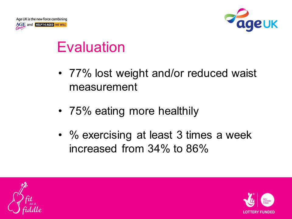 Evaluation 77% lost weight and/or reduced waist measurement 75% eating more healthily % exercising at least 3 times a week increased from 34% to 86%