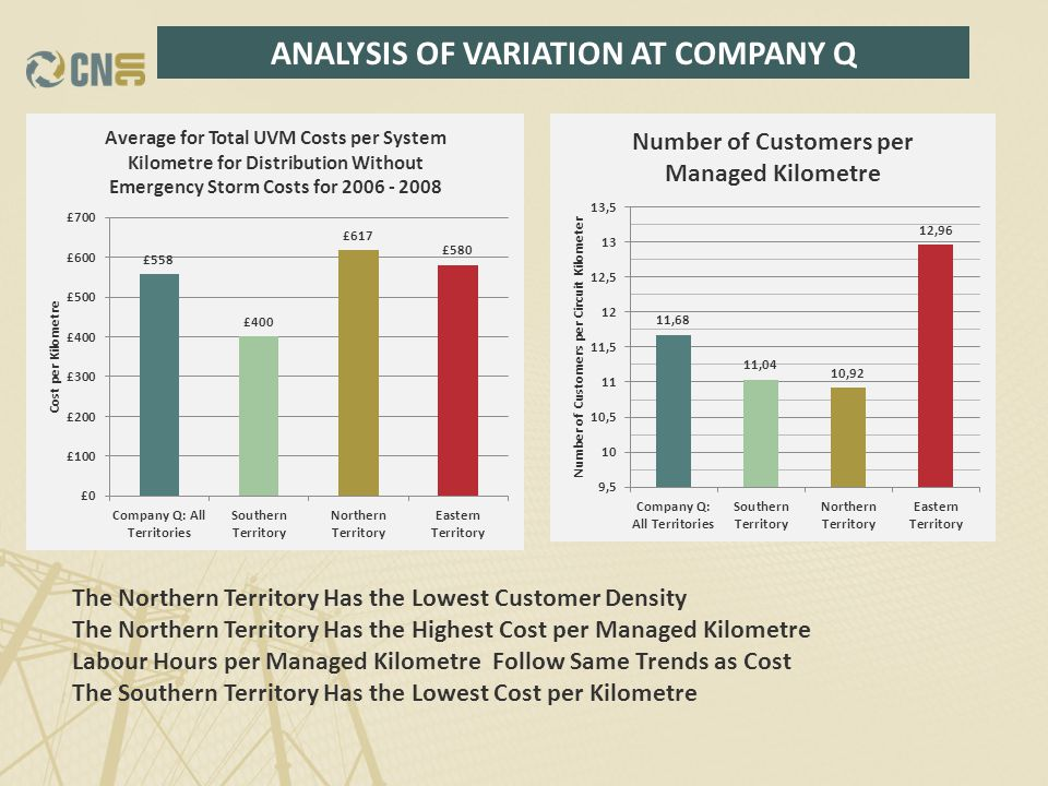 ANALYSIS OF VARIATION AT COMPANY Q The Northern Territory Has the Lowest Customer Density The Northern Territory Has the Highest Cost per Managed Kilometre Labour Hours per Managed Kilometre Follow Same Trends as Cost The Southern Territory Has the Lowest Cost per Kilometre