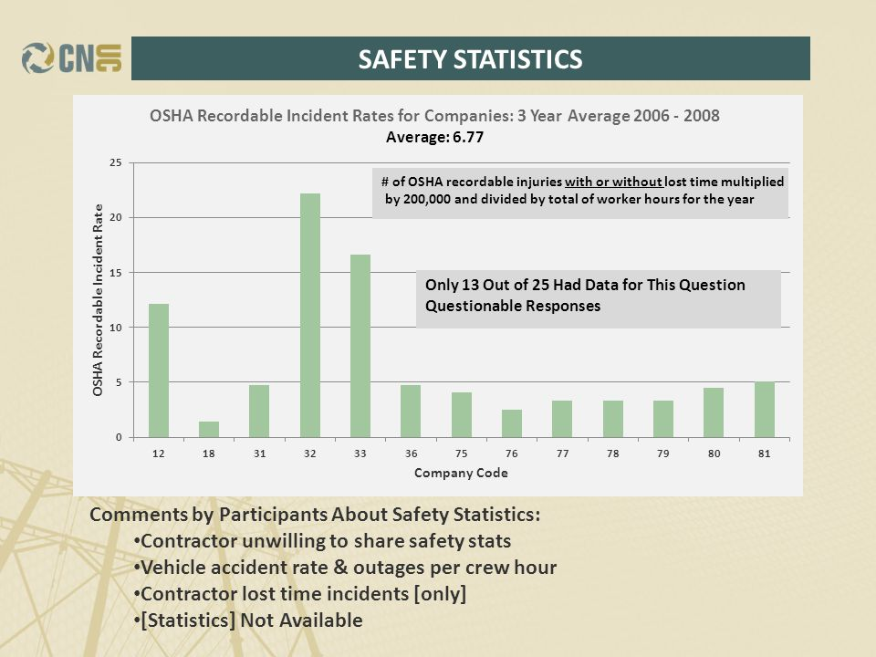 SAFETY STATISTICS Comments by Participants About Safety Statistics: Contractor unwilling to share safety stats Vehicle accident rate & outages per crew hour Contractor lost time incidents [only] [Statistics] Not Available