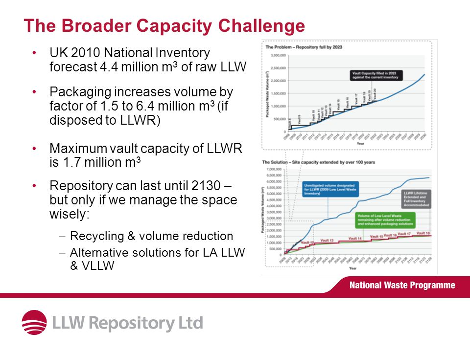 The Broader Capacity Challenge UK 2010 National Inventory forecast 4.4 million m 3 of raw LLW Packaging increases volume by factor of 1.5 to 6.4 million m 3 (if disposed to LLWR) Maximum vault capacity of LLWR is 1.7 million m 3 Repository can last until 2130 – but only if we manage the space wisely: –Recycling & volume reduction –Alternative solutions for LA LLW & VLLW