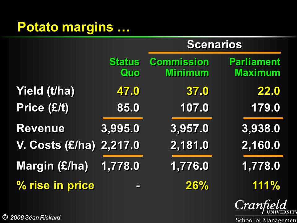© 2008 Séan Rickard Yield (t/ha) Price (£/t) Revenue V. Costs (£/ha) Margin (£/ha) % rise in price Yield (t/ha) Price (£/t) Revenue V. Costs (£/ha) Ma