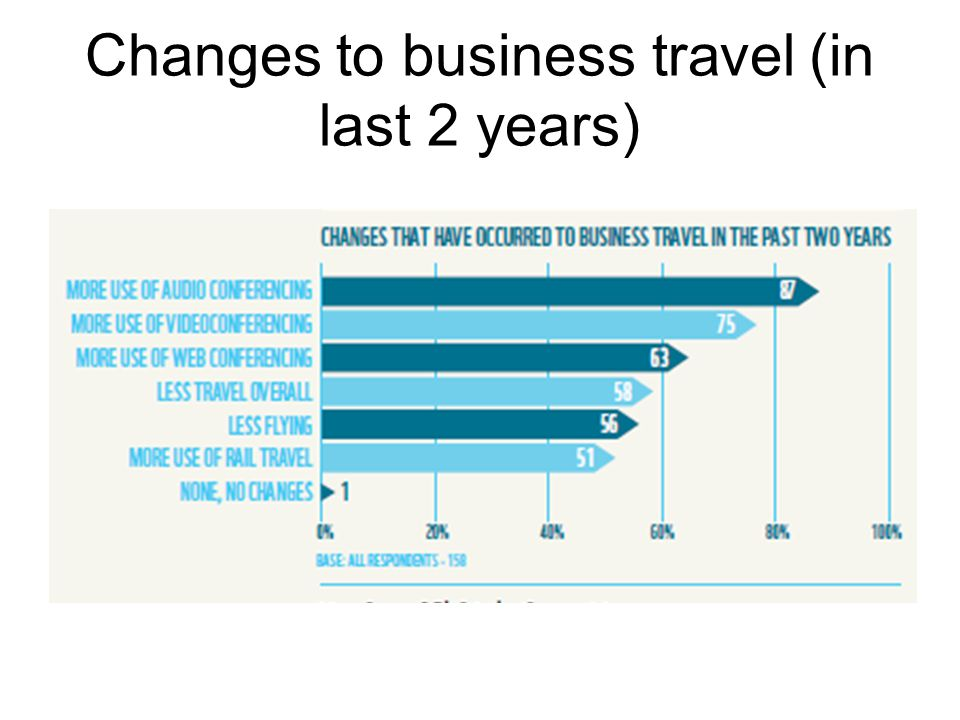 Changes to business travel (in last 2 years)