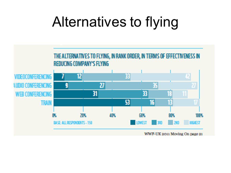 Alternatives to flying