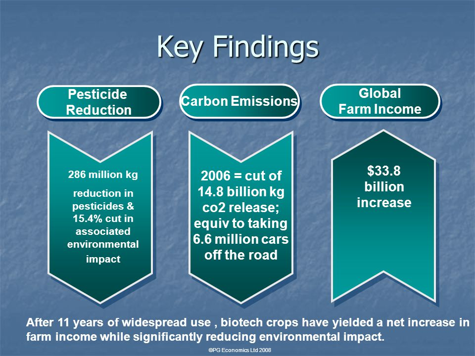 Key Findings Pesticide Reduction Pesticide Reduction Carbon Emissions Global Farm Income Global Farm Income 286 million kg reduction in pesticides & 15.4% cut in associated environmental impact 2006 = cut of 14.8 billion kg co2 release; equiv to taking 6.6 million cars off the road $33.8 billion increase After 11 years of widespread use, biotech crops have yielded a net increase in farm income while significantly reducing environmental impact.