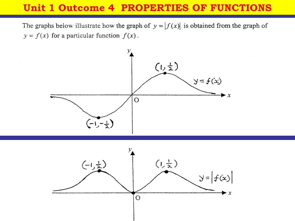 12 October, 2014 St Joseph's College 28 Unit 1 Outcome 4 PROPERTIES OF FUNCTIONS
