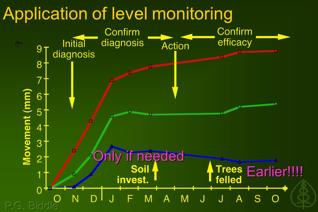 Application of level monitoring Only if needed Earlier!!!!