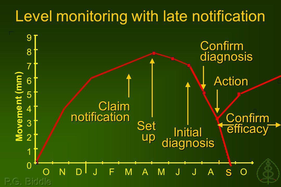 Level monitoring with late notificationClaimnotification Setup Initialdiagnosis Confirmdiagnosis Action Confirm efficacy 0 1 2 3 4 5 6 7 8 9 ONDJFMAMJJAO M o v e m e n t ( m m ) s