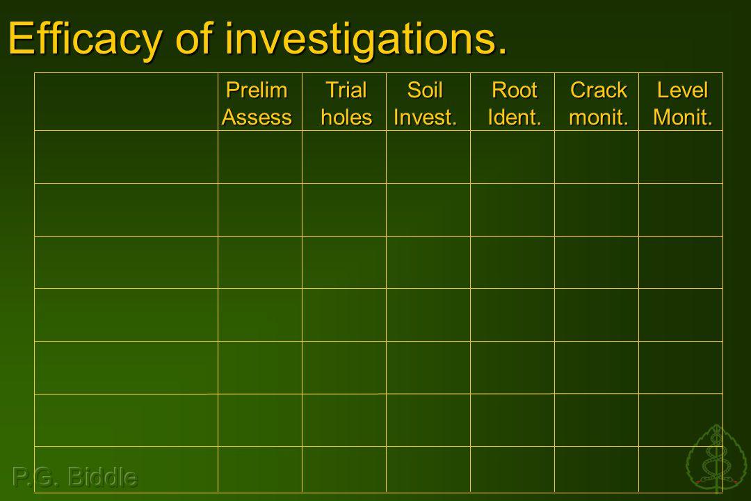 Efficacy of investigations. PrelimAssessTrialholesSoilInvest.RootIdent.Crackmonit.LevelMonit.
