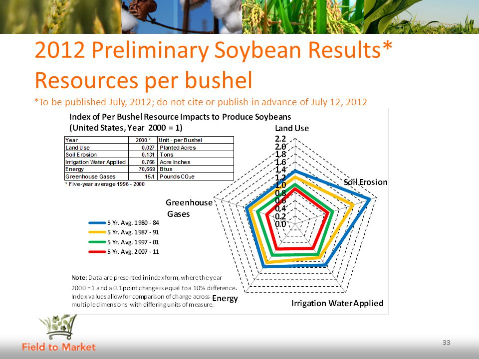 2012 Preliminary Soybean Results* Resources per bushel *To be published July, 2012; do not cite or publish in advance of July 12, 2012 33