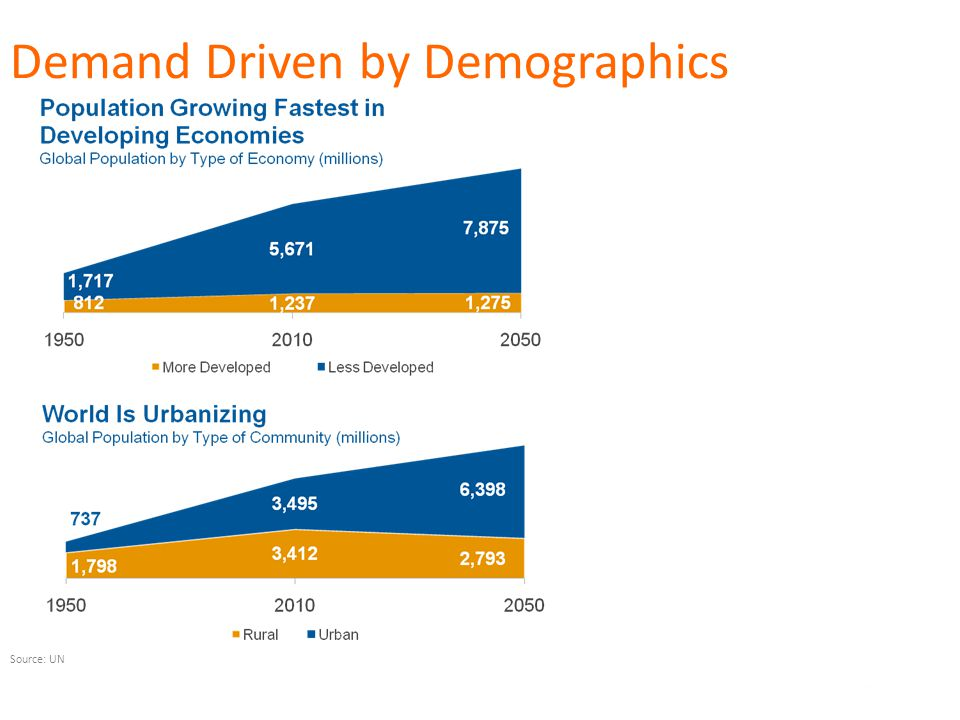 6 Demand Driven by Demographics Source: UN