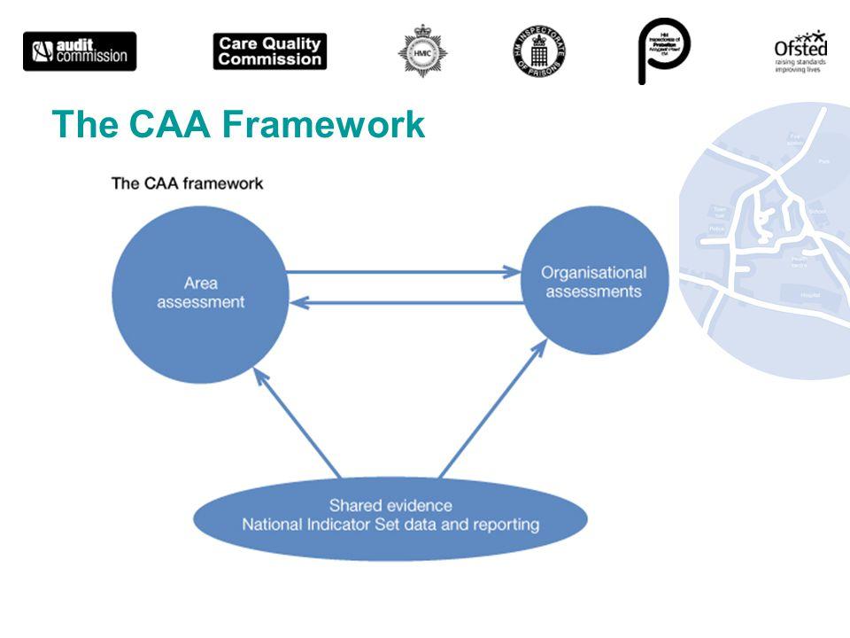 The CAA Framework