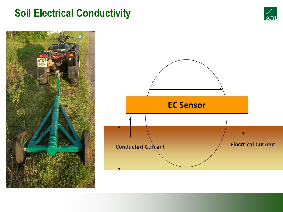 Soil Electrical Conductivity EC Sensor Electrical Current Conducted Current