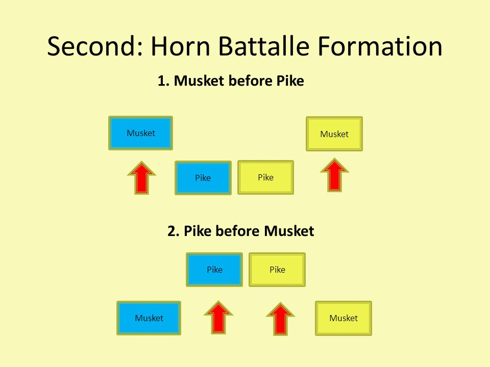 Second: Horn Battalle Formation Musket Pike Musket Pike Musket 1.