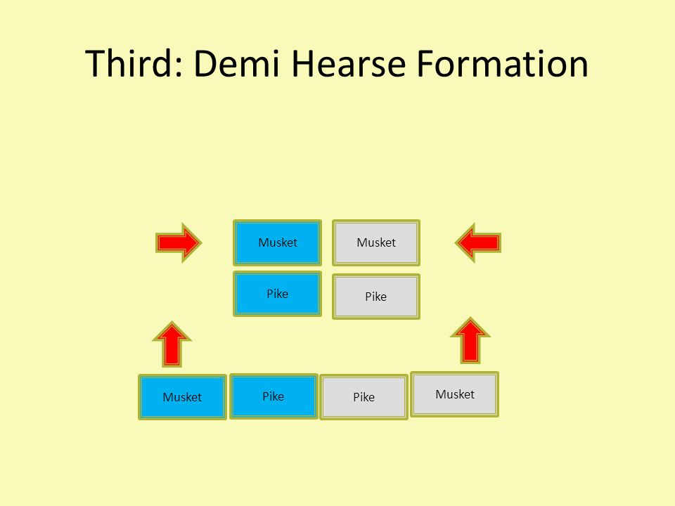 Third: Demi Hearse Formation Musket Pike Musket Pike Musket Pike Musket