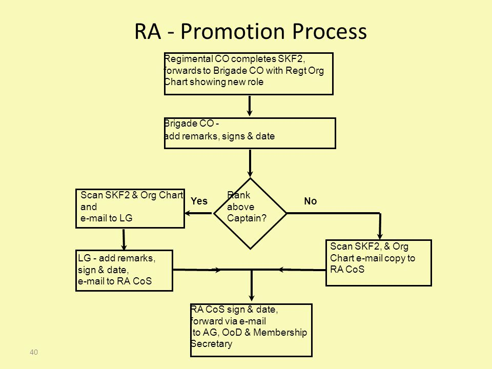 40 RA - Promotion Process Scan SKF2 & Org Chart and e-mail to LG YesNo Regimental CO completes SKF2, forwards to Brigade CO with Regt Org Chart showing new role Brigade CO - add remarks, signs & date Rank above Captain.