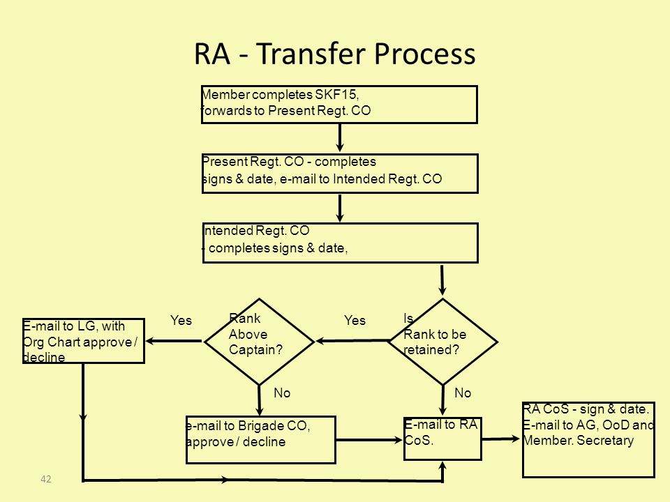 42 RA - Transfer Process Member completes SKF15, forwards to Present Regt.