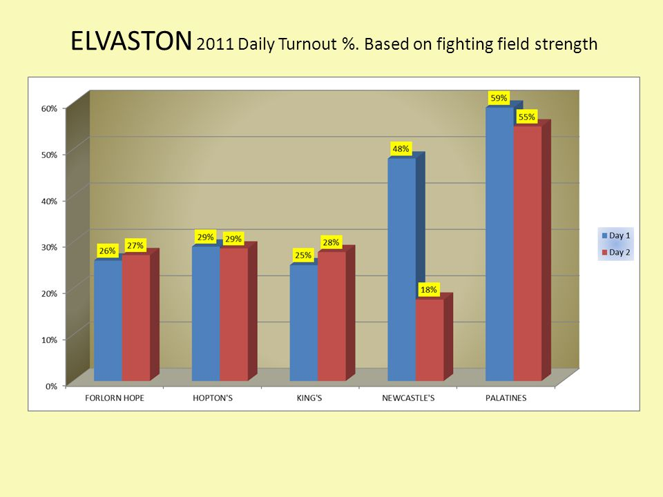 ELVASTON 2011 Daily Turnout %. Based on fighting field strength