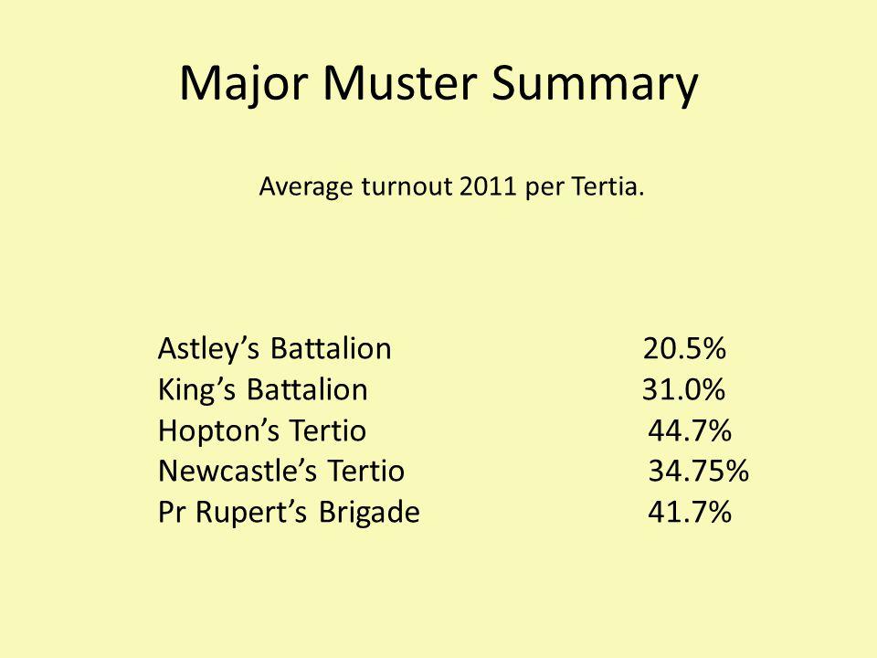 Major Muster Summary Average turnout 2011 per Tertia.