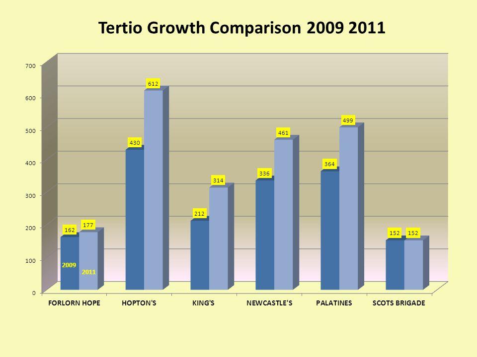 Tertio Growth Comparison 2009 2011