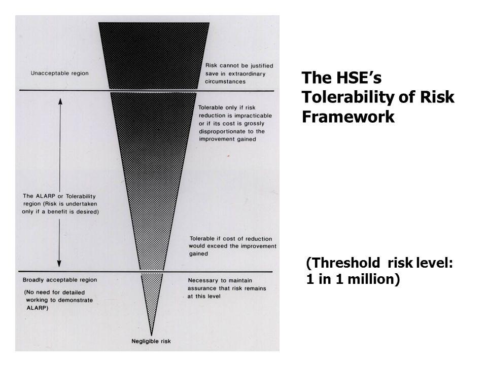The HSE's Tolerability of Risk Framework (Threshold risk level: 1 in 1 million)