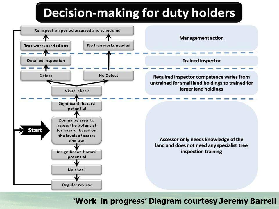 'Work in progress' Diagram courtesy Jeremy Barrell