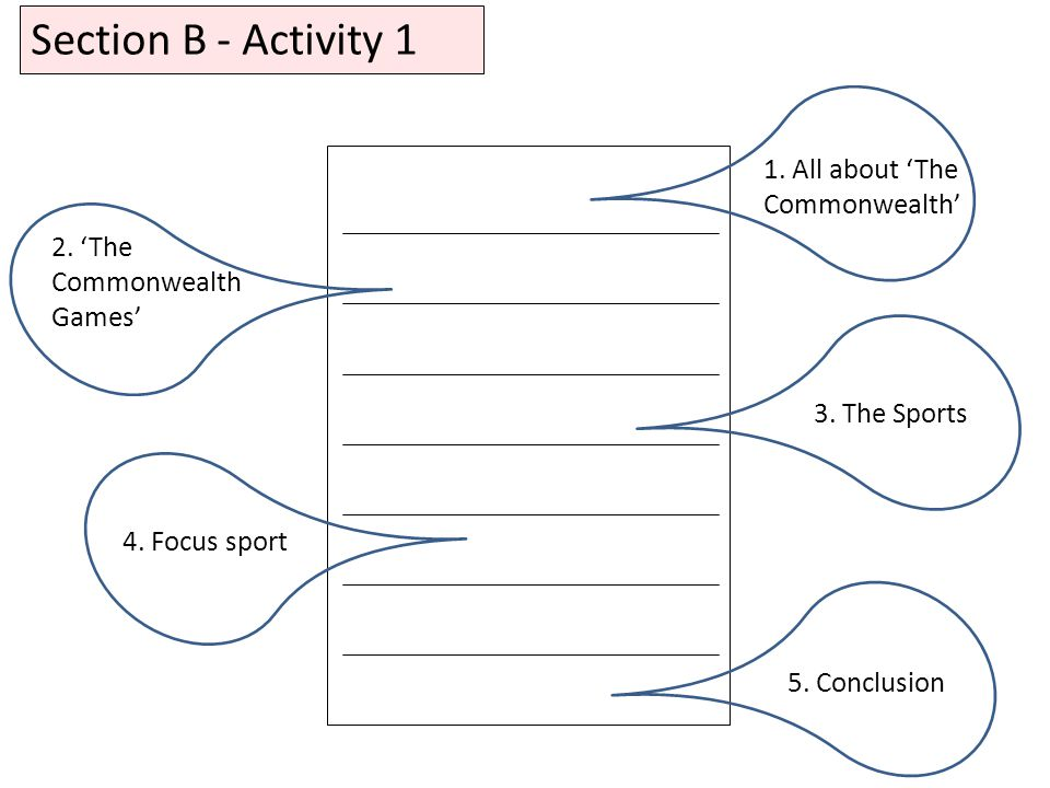 Section B - Activity 1 1. All about 'The Commonwealth' 2.