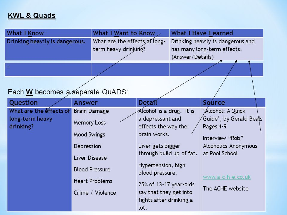 KWL & Quads What I KnowWhat I Want to KnowWhat I Have Learned Drinking heavily is dangerous.What are the effects of long- term heavy drinking.