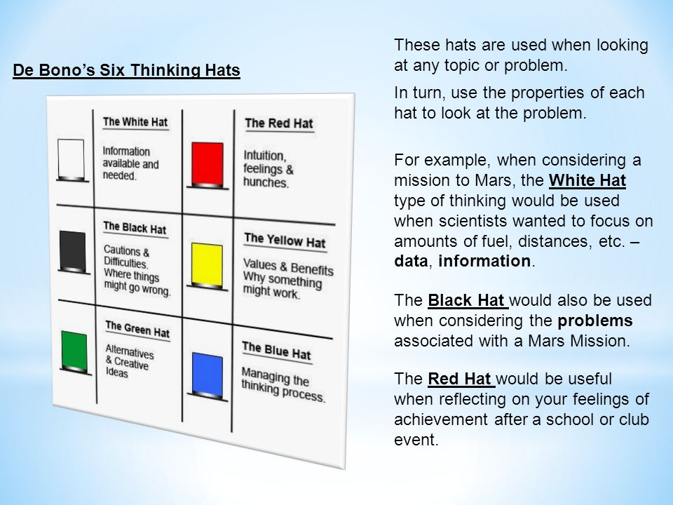 De Bono's Six Thinking Hats These hats are used when looking at any topic or problem.