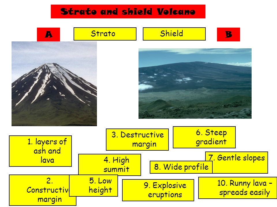 Strato and shield Volcano AB Strato 2. Constructive margin 3. Destructive margin 6. Steep gradient 4. High summit 1. layers of ash and lava 9. Explosi