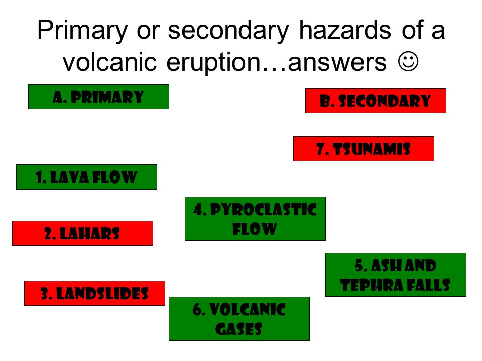 Primary or secondary hazards of an earthquake.1. Ground shaking2.