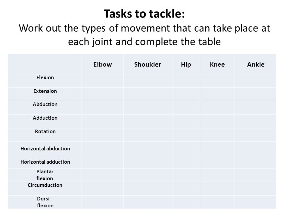 Tasks to tackle: Work out the types of movement that can take place at each joint and complete the table ElbowShoulderHipKneeAnkle Flexion Extension A
