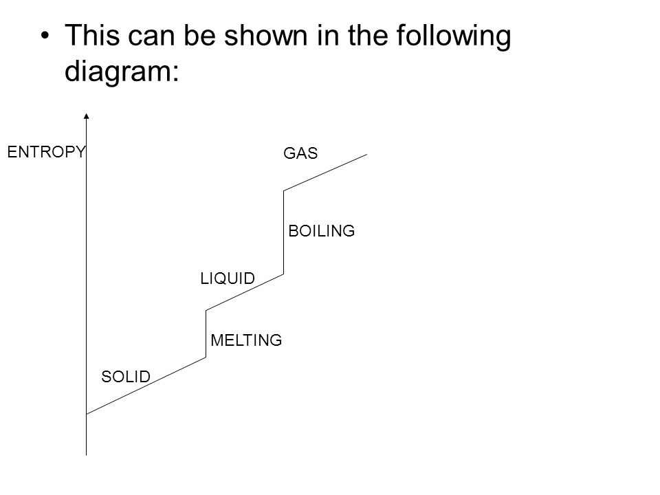 This can be shown in the following diagram: SOLID MELTING LIQUID BOILING GAS ENTROPY