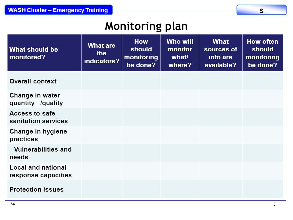 WASH Cluster – Emergency Training S What should be monitored.