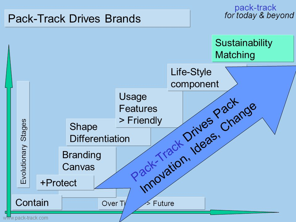 pack-track for today & beyond www.pack-track.com Over Time >>> Future Evolutionary Stages Shape Differentiation Usage Features > Friendly Branding Canvas Life-Style component +Protect Pack-Track Drives Pack Innovation, Ideas, Change Sustainability Matching Contain Pack-Track Drives Brands