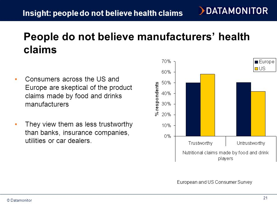 © Datamonitor 21 Consumers across the US and Europe are skeptical of the product claims made by food and drinks manufacturers They view them as less t