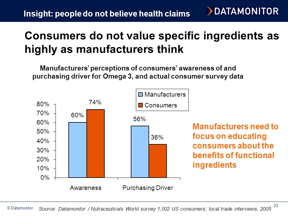 © Datamonitor 23 Consumers do not value specific ingredients as highly as manufacturers think 60% 56% 74% 36% 0% 10% 20% 30% 40% 50% 60% 70% 80% Aware