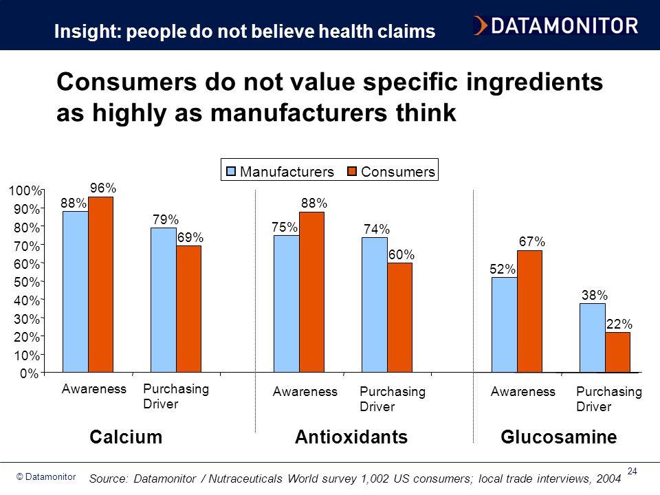 © Datamonitor 24 88% 79% 96% 69% 0% 10% 20% 30% 40% 50% 60% 70% 80% 90% 100% AwarenessPurchasing Driver ManufacturersConsumers Calcium 75% 74% 88% 60%