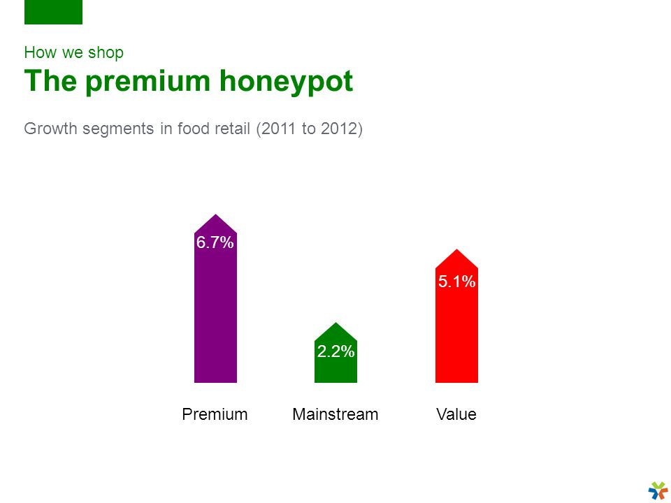 How we shop The premium honeypot Growth segments in food retail (2011 to 2012) PremiumMainstreamValue 6.7% 2.2% 5.1%