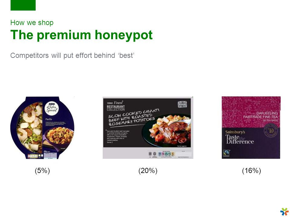 How we shop The premium honeypot Competitors will put effort behind 'best' (5%)(20%)(16%)