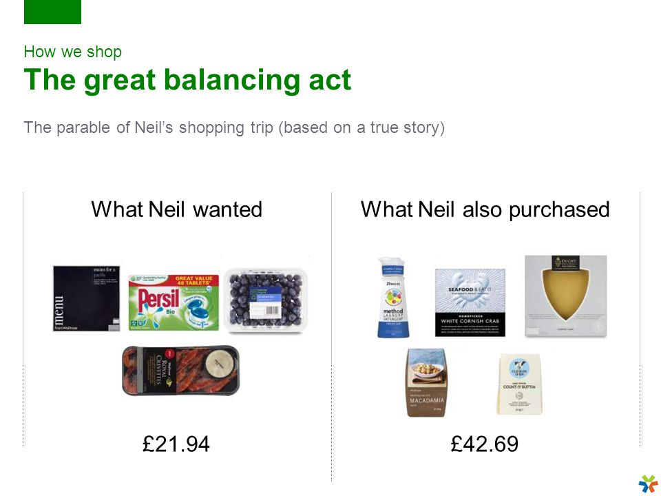 How we shop The great balancing act The parable of Neil's shopping trip (based on a true story) What Neil wantedWhat Neil also purchased £21.94£42.69