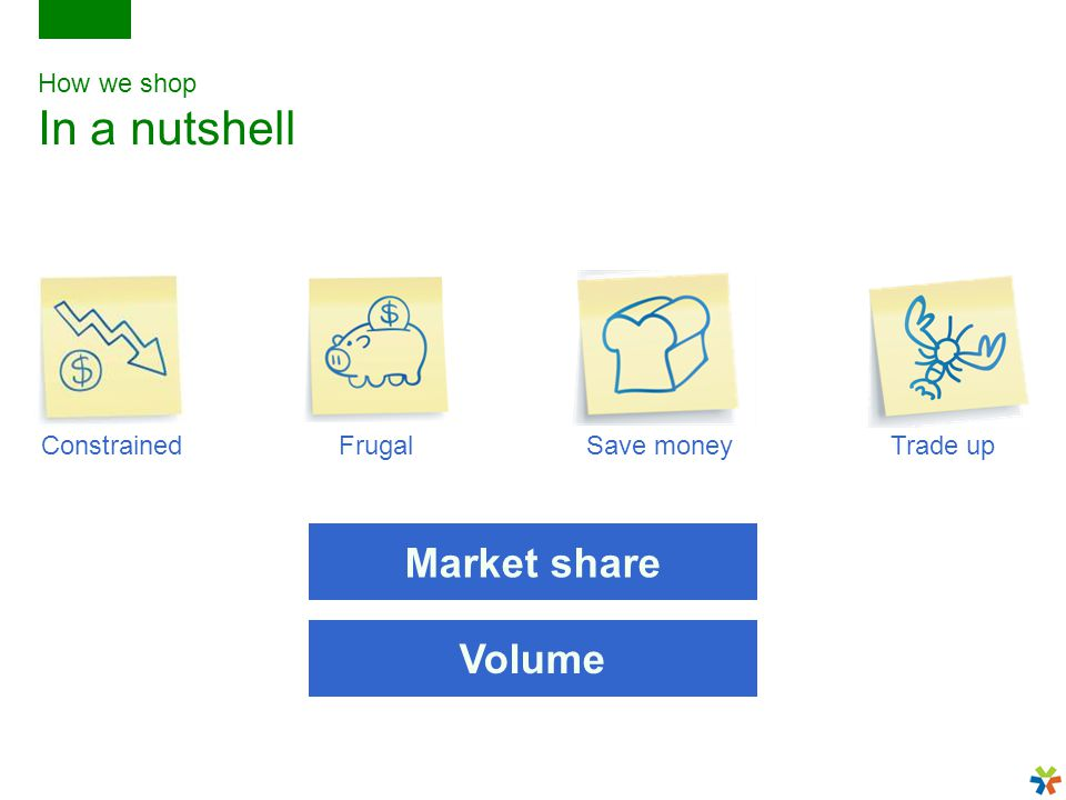 How we shop In a nutshell ConstrainedFrugalSave moneyTrade up Market share Volume