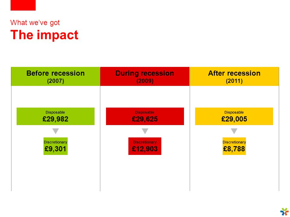 What we've got The impact Before recession (2007) During recession (2009) After recession (2011) Disposable £29,982 Disposable £29,625 Disposable £29,005 Discretionary £9,301 Discretionary £12,903 Discretionary £8,788