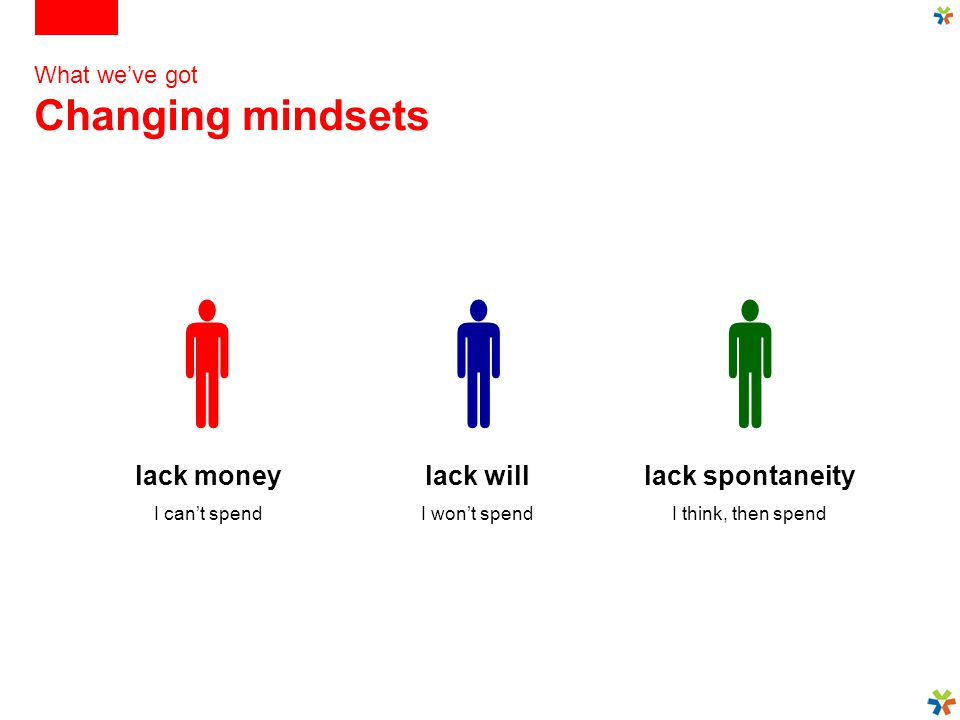  lack money I can't spend  lack will I won't spend  lack spontaneity I think, then spend What we've got Changing mindsets
