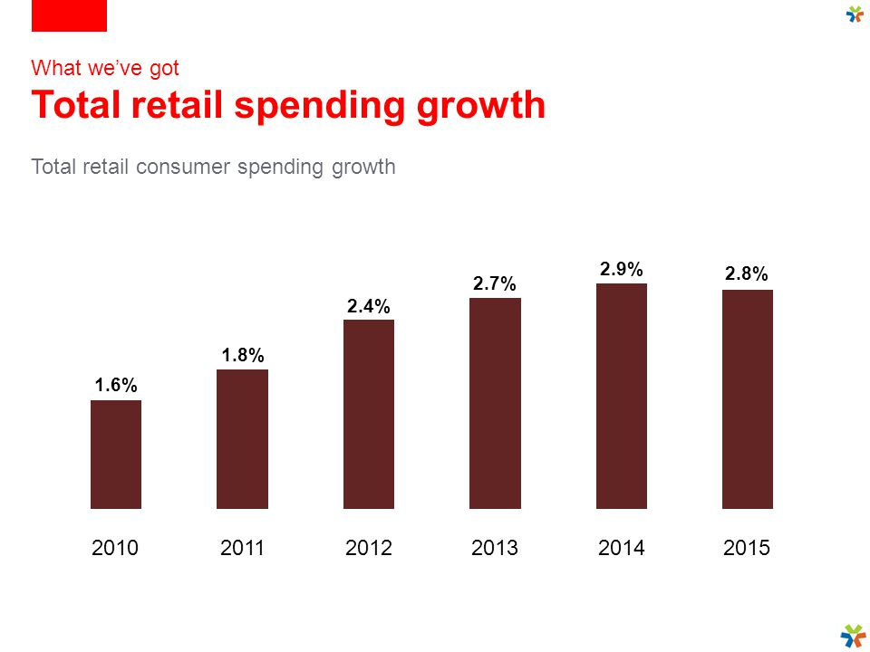 1.6% 1.8% 2.4% 2.7% 2.9% 20102011201220132014 2.8% 2015 What we've got Total retail spending growth Total retail consumer spending growth