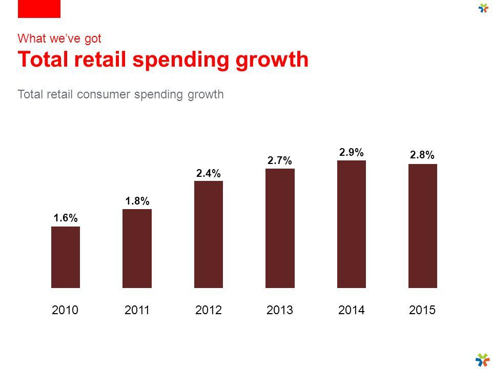 How we shop The premium honeypot Competitors will put effort behind 'best' (5%)(20%)(16%)