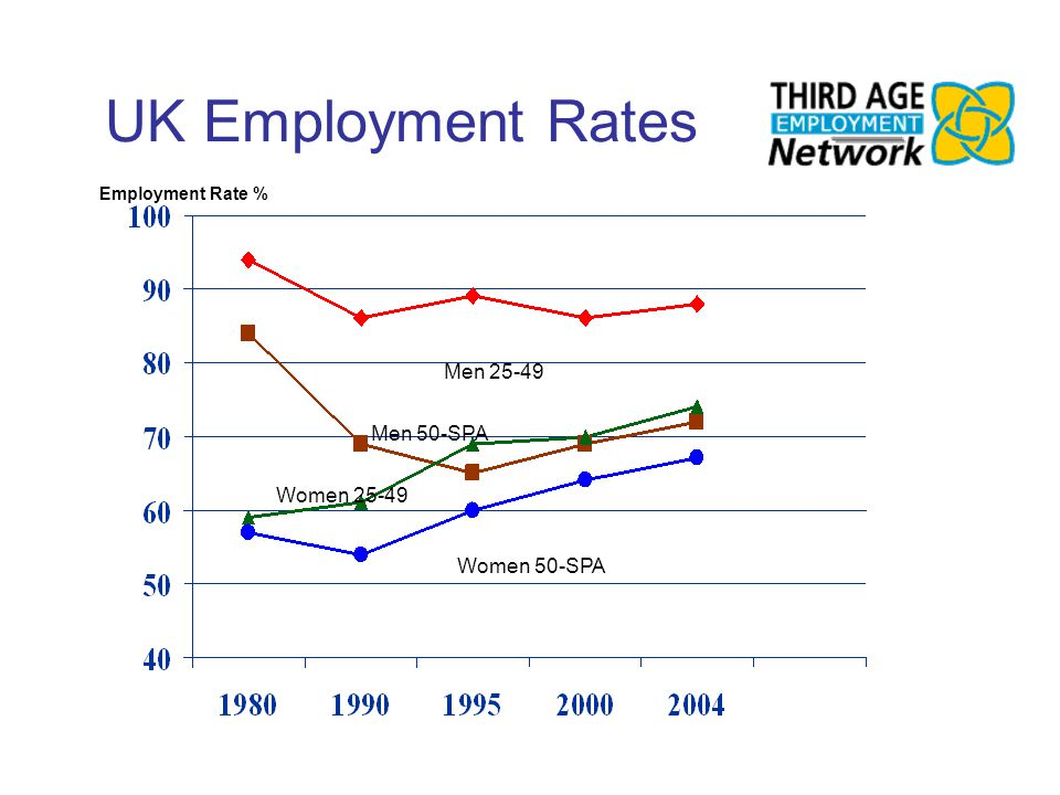 UK Employment Rates Men 25-49 Men 50-SPA Women 25-49 Women 50-SPA Employment Rate %